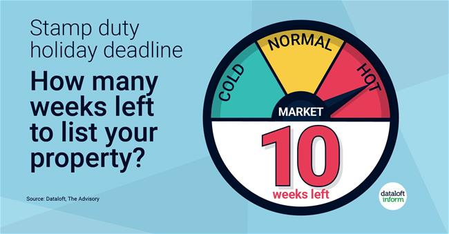 194-Dataloft-Weeks-of-Stamp-Duty-holiday_UPDATE_6_October_hot