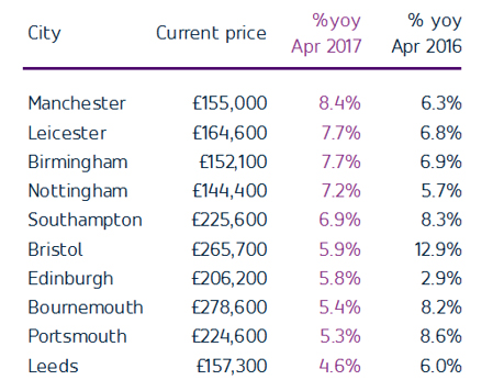 manchester fastest growth rate