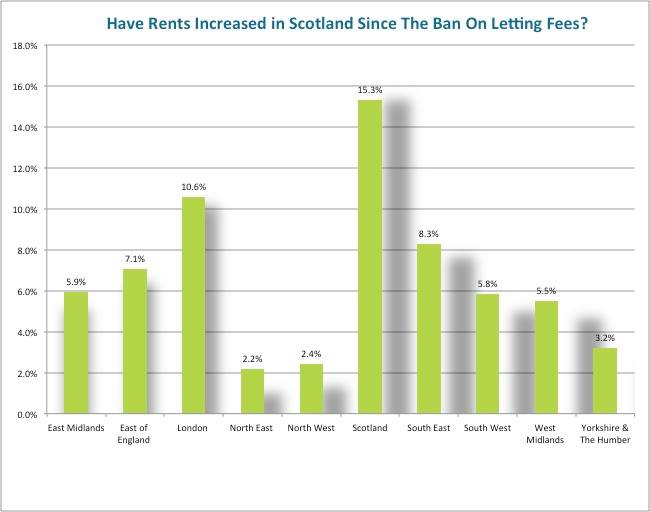 rent increases nationally