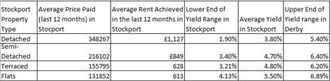 Stockport Average price and yields